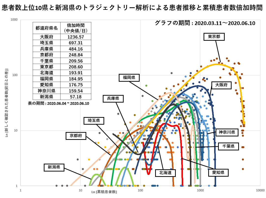 日本 都 コロナ 感染 道府県 別 者 数